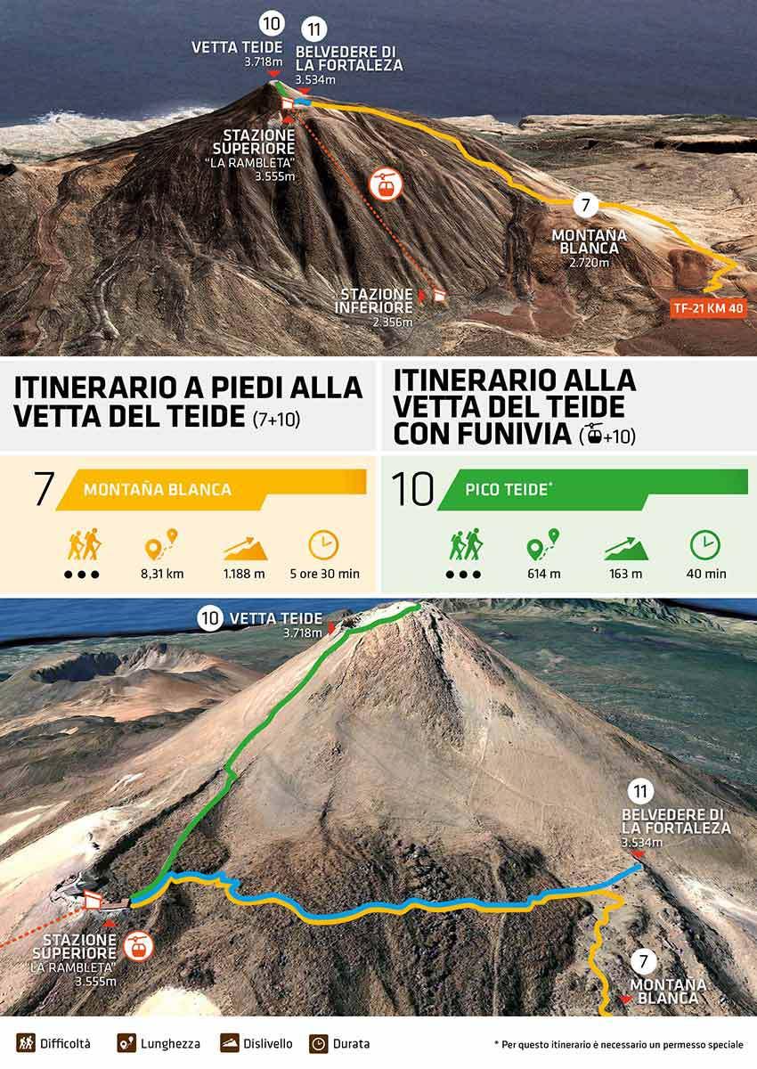 Come salire sulla vetta del Teide con la funivia: infografica.