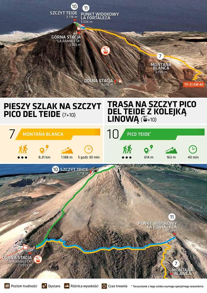 Wejście na Teide pieszo: szlak Montaña Blanca