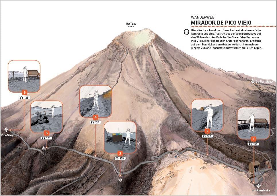 Offizielle Tickets für die Teide Seilbahn - Wanderführer Pico Viejo.