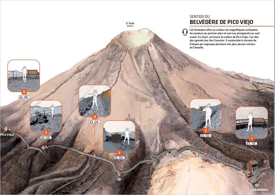 Tickets officiels pour le Téléphérique du Teide - guide de sentiers Pico Viejo.
