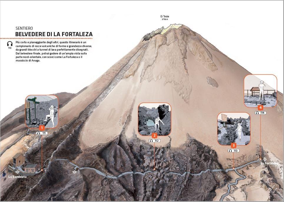 Biglietti per la Funivia del Teide - guida dei sentieri Fortaleza.