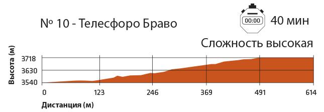 Тропинка на вершину Тейде: разность уровней