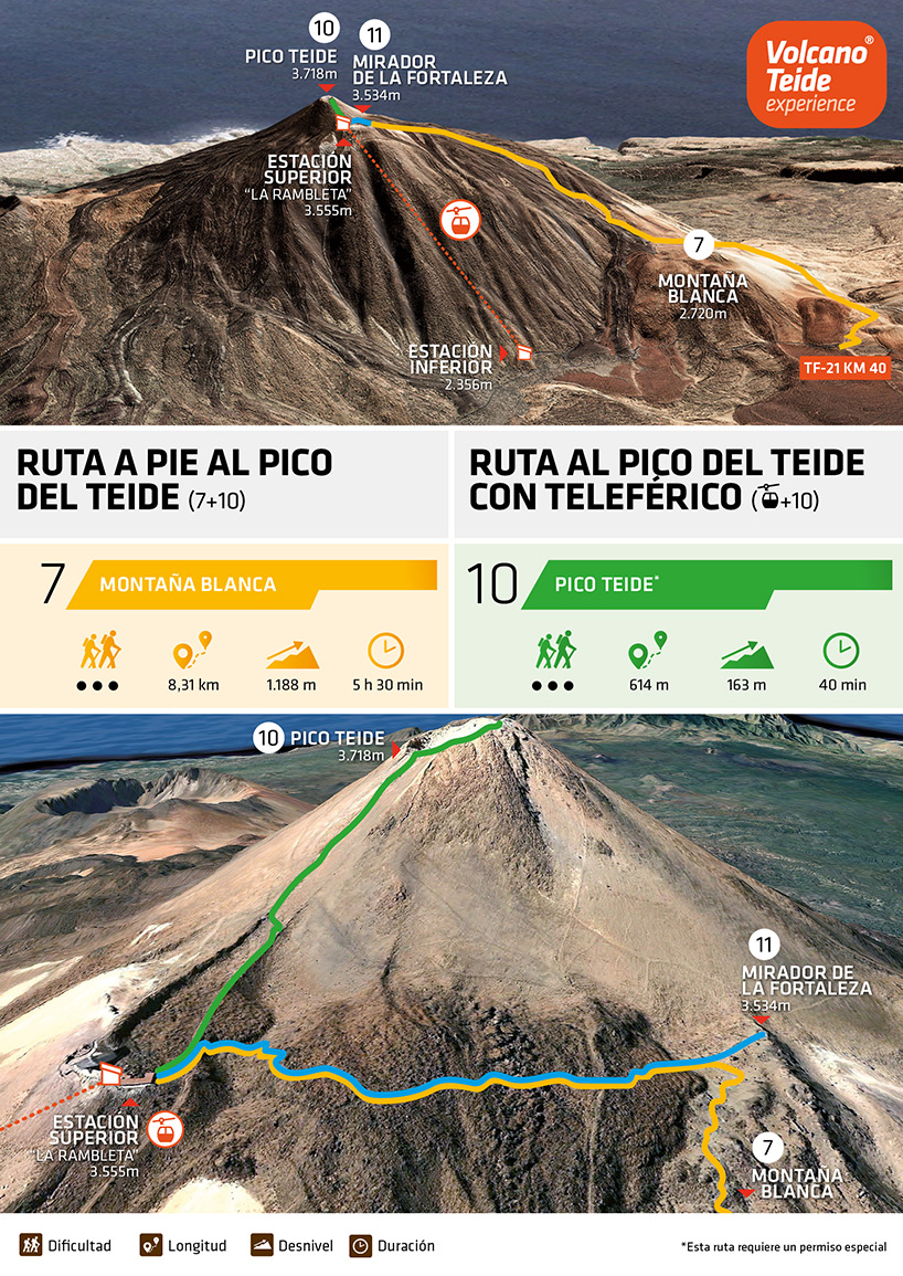 Como subir al pico del Teide con teleférico: infografía
