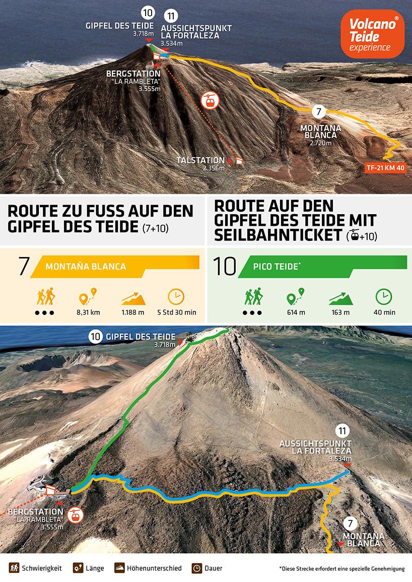 Den Teide Gipfel mit der Seilbahn besteigen: Infografik