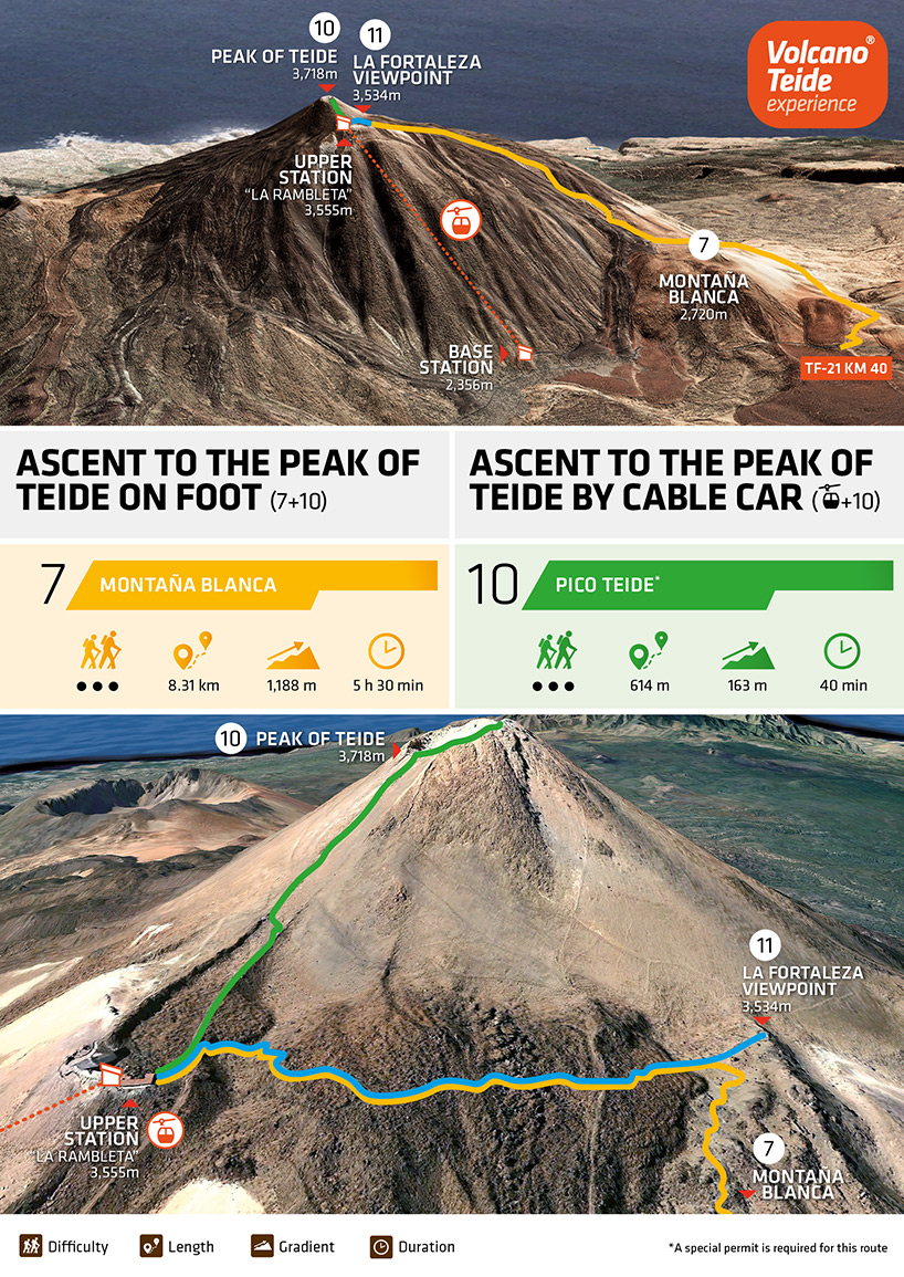 Mount Teide summit tour using the cable car: infographic