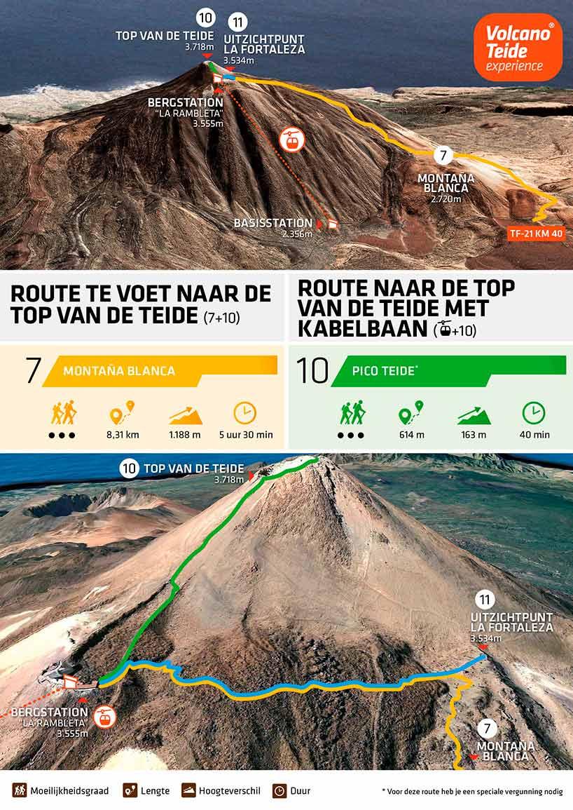 Hoe beklim je de Pico del Teide met kabelbaan: infographic