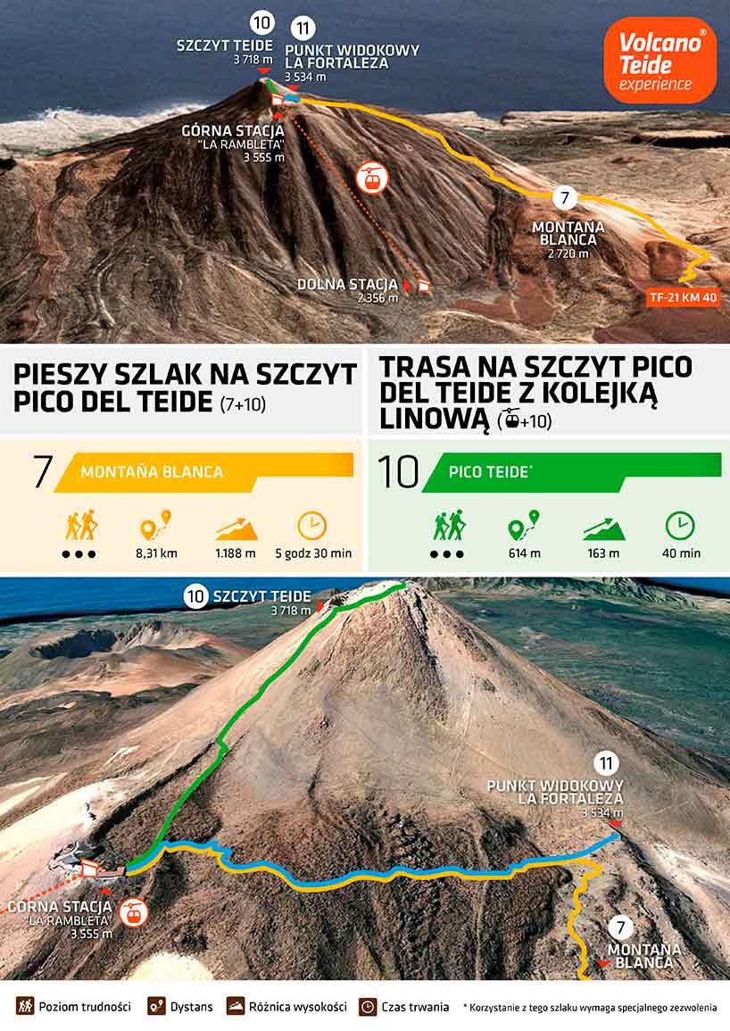 Jak zdobyć szczyt Pico del Teide z kolejką linową: infografika