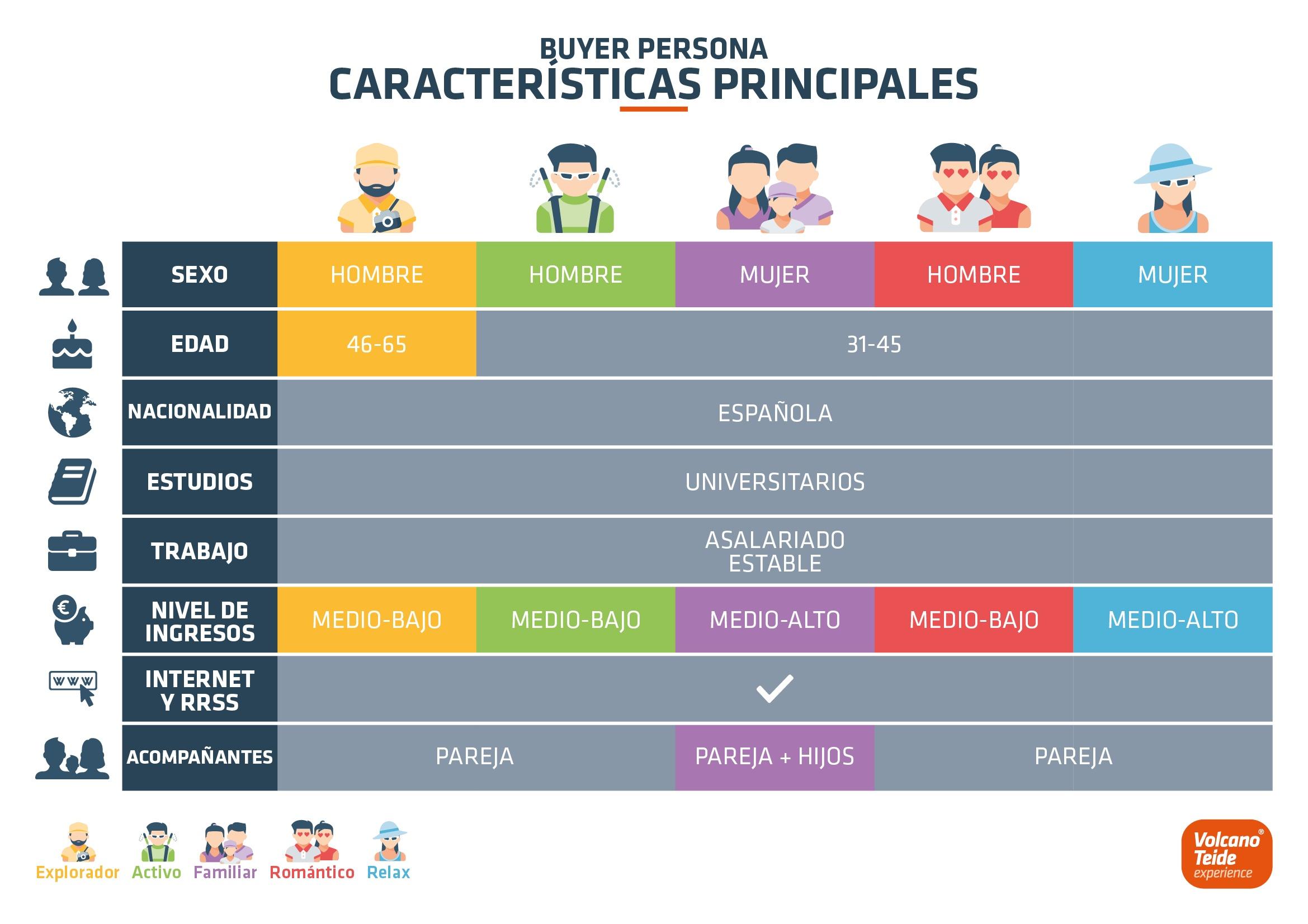CARACTERÍSTICAS PRINCIPALES COMPARADAS