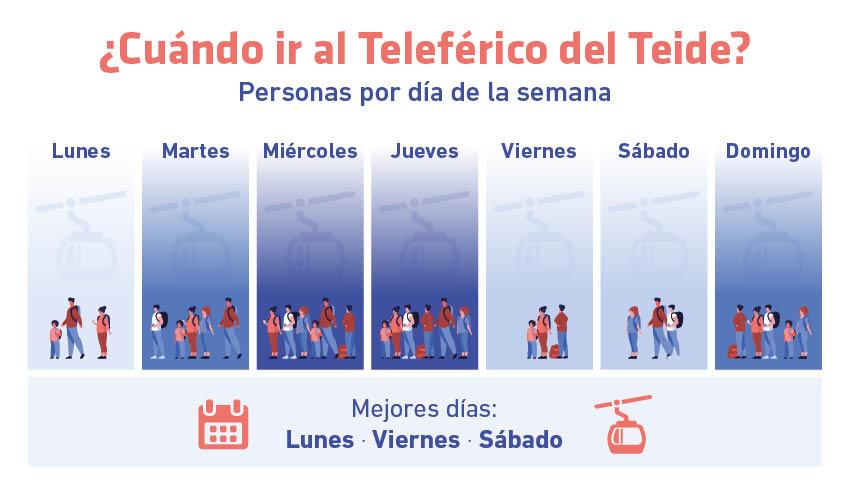 Gráfico que muestra la afluencia de personas en Teleférico del Teide según día de la semana