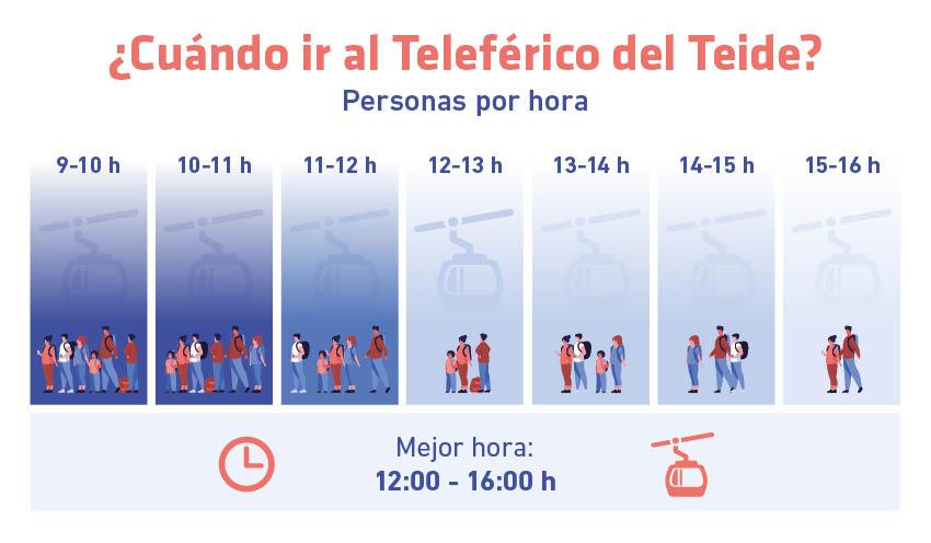Gráfico que muestra la afluencia de personas por hora en Teleférico del Teide