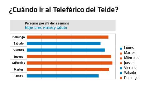 Mejores días para ir en Teleférico al Teide