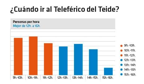 Mejores horas para ir en Teleférico al Teide