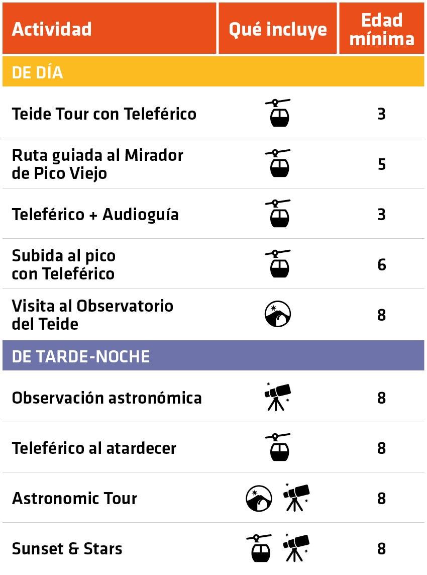 Tabla resumen de actividades y excursiones en el Teide con niños