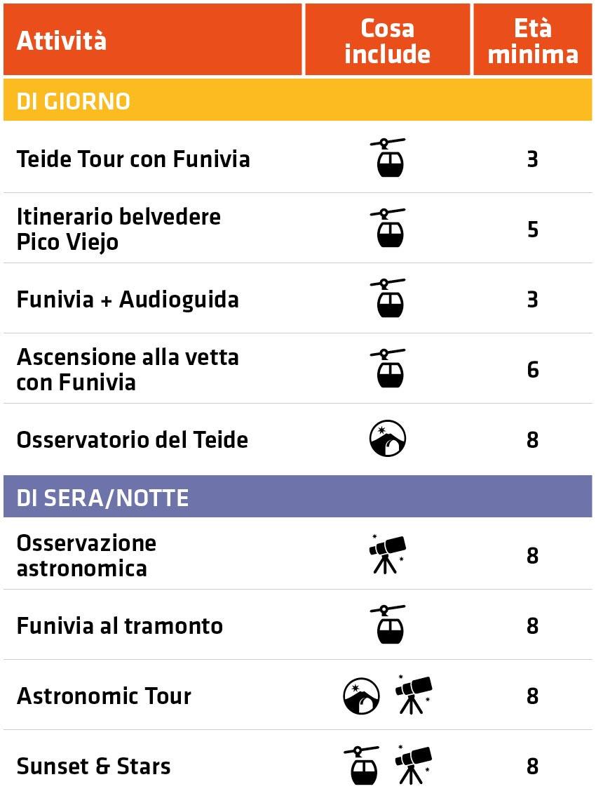 Tabella riepilogativa di attività ed escursioni sul Teide con bambini