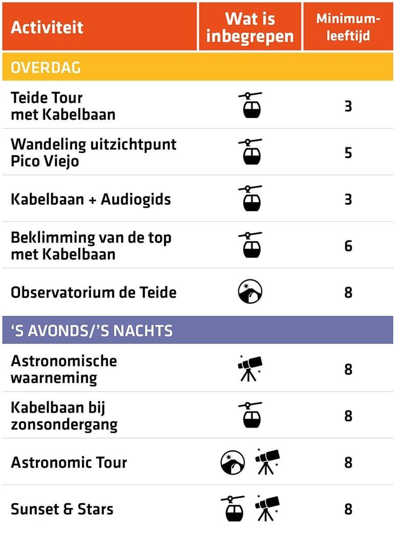 Overzicht van de activiteiten en excursies op de Teide met kinderen