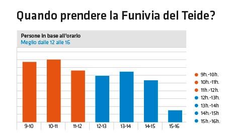 Orari migliori per andare con la Funivia sul Teide